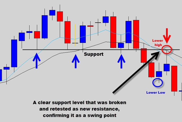 break out of support or resistance
