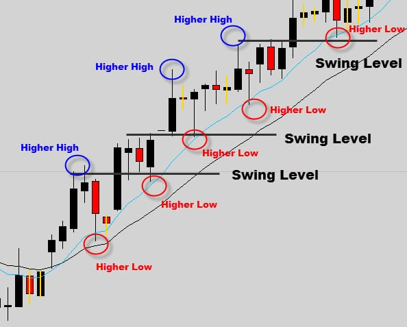 uptrend support resistance swing levels
