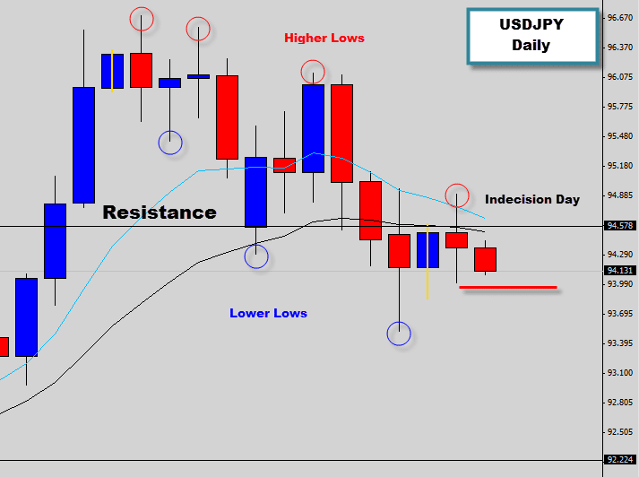 usdjpy bearish price action signal