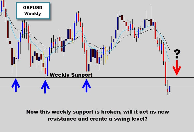 weekly support level in forex