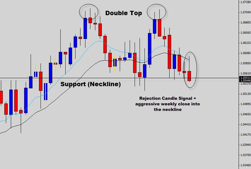 audcad double top plus price action signal