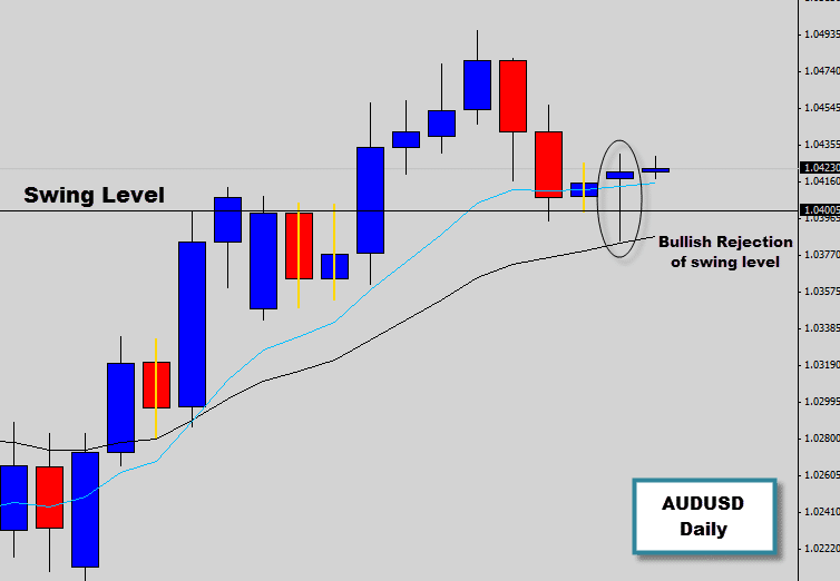 AUDUSD Bullish Rejection Signal off Trend Swing Level