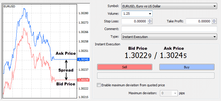 Bid and ask price in forex