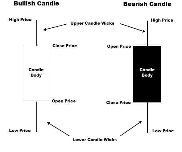 Japanese candlesticks interpretation