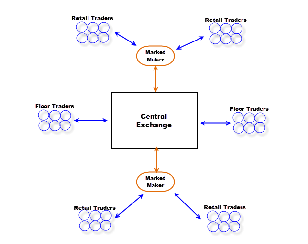 centralized market how forex trading works