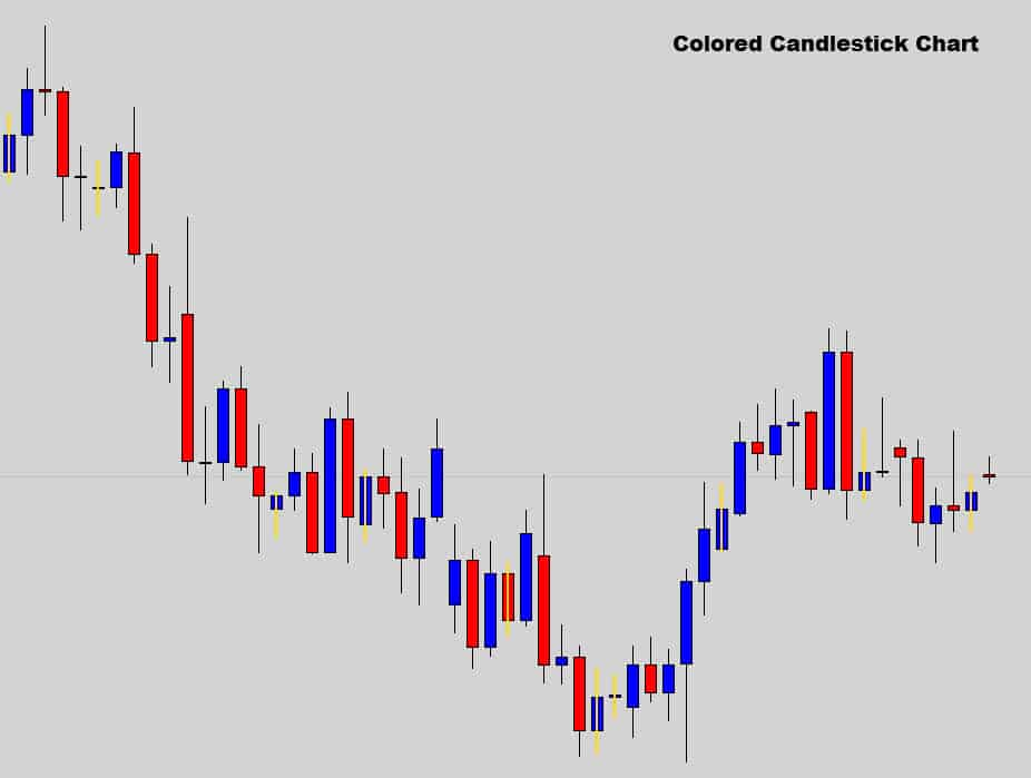 colored Japanese candlestick chart