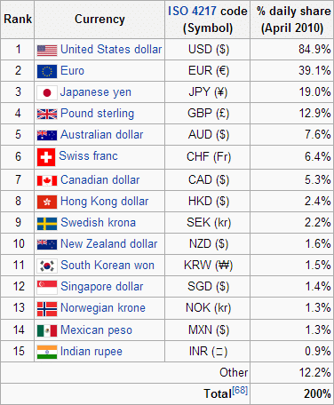 Which are major forex currencies