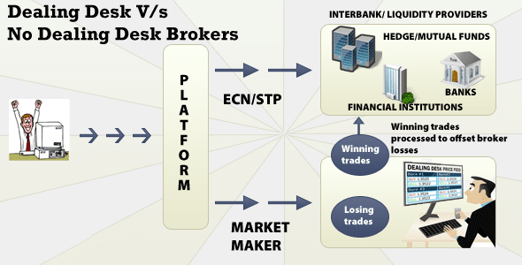 dealing desk vs no dealing desk dealing desk how to choose a Forex broker