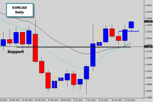 eurcad asian breakout trap and reverse price action