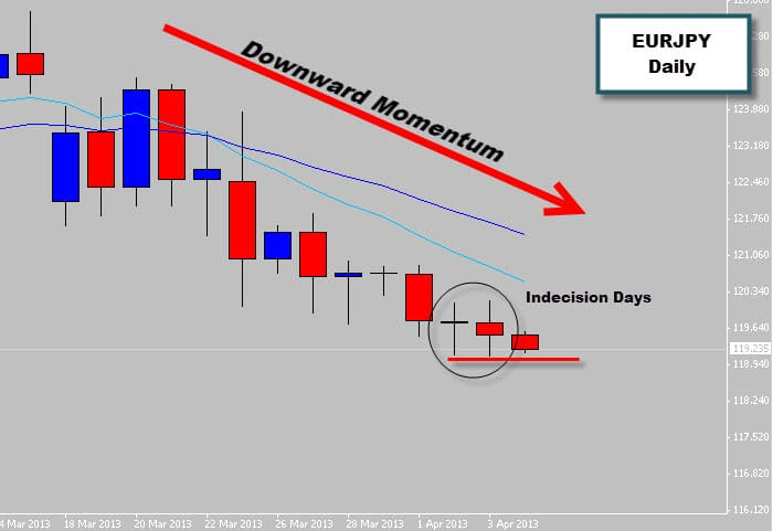 EURJPY Indecision Signals in Downward moving market