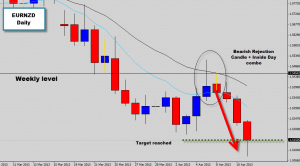 eurnzd price action signal hit target