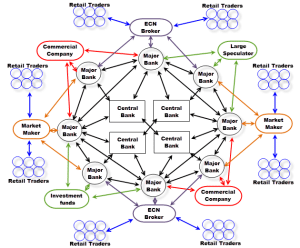 forex network