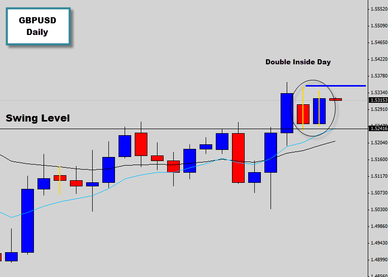 GBPUSD Double Inside Day signal at key swing point