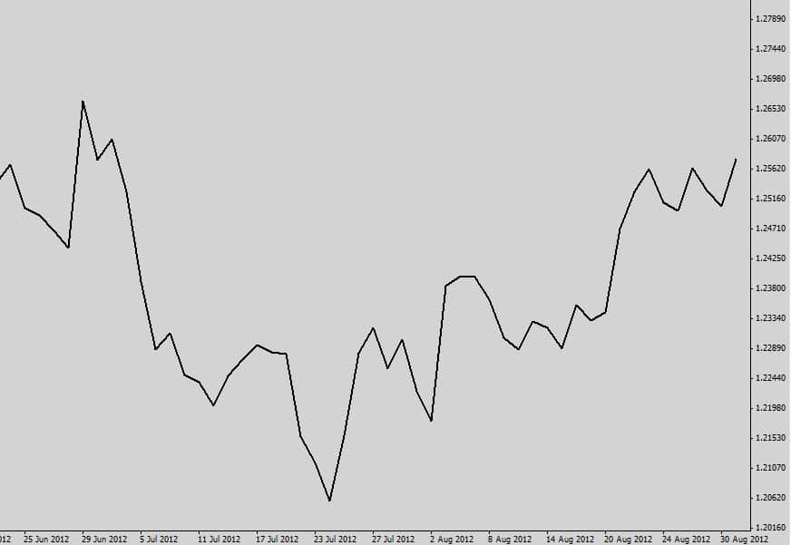 On line currency trading