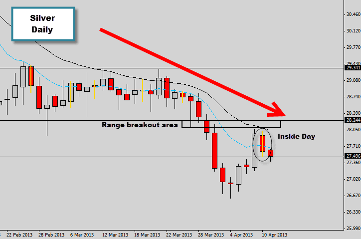 Silver forms an Inside Day retesting range breakout area