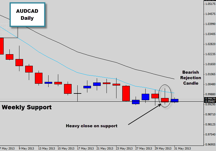 Bearish Price Action Signal Resting on AUDCAD Weekly Support