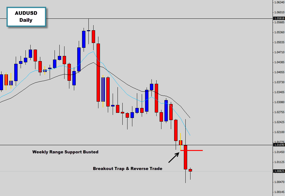 AUDUSD breakout trap & reverse trade triggered | 700% ROI Level hit