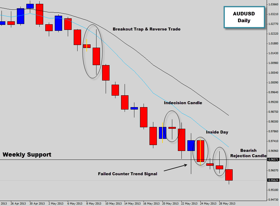 AUDUSD Bears Steamroll the Charts | Bearish Price Action Signals