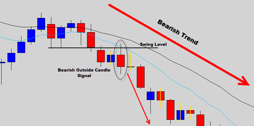 bearish outside day signal