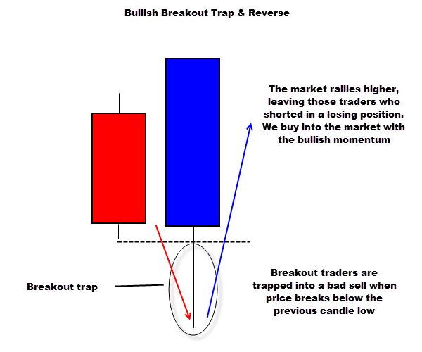 bull trap price action signal