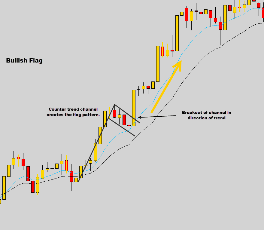 bullish flag example