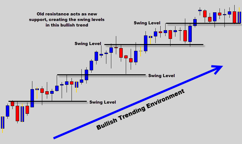 bullish trend with swing levels
