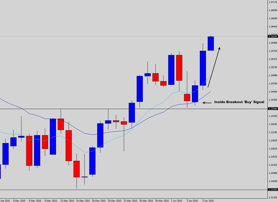 clean price chart for forex trading