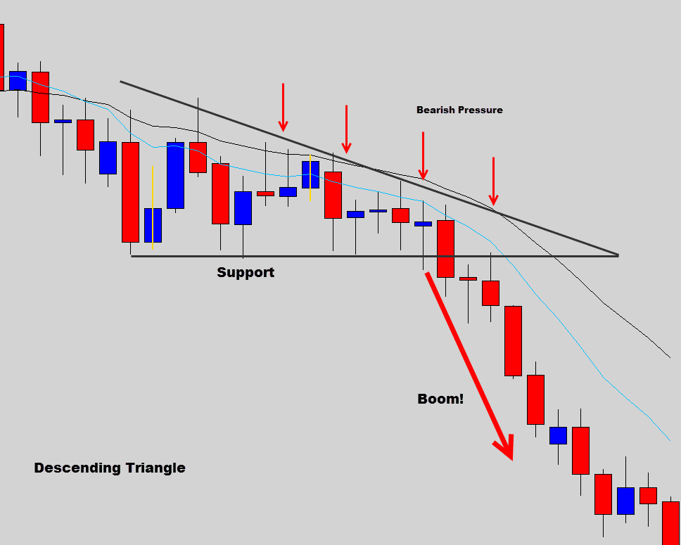 descending triangle example