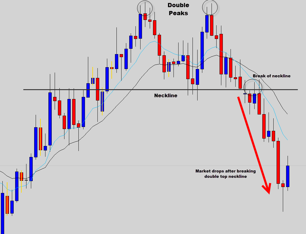 Exhaustion candle forex
