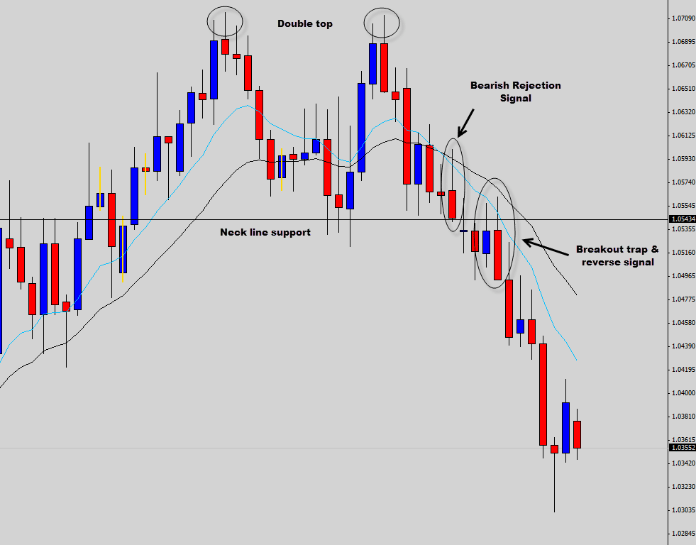 double top trade example
