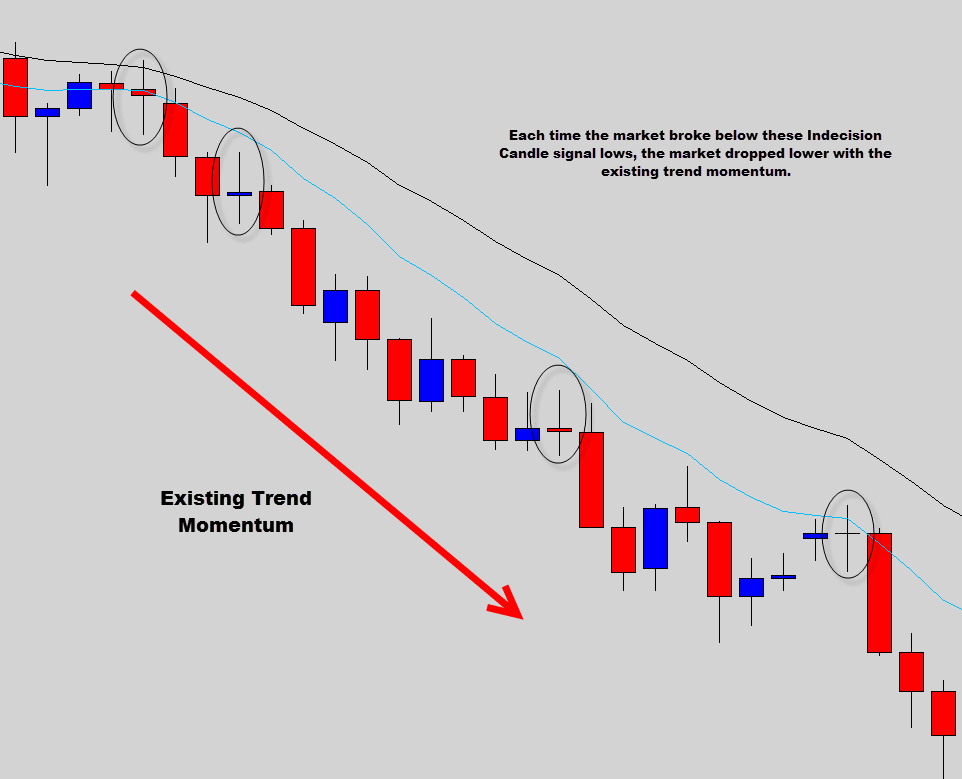 indecision price action trade signal breakouts