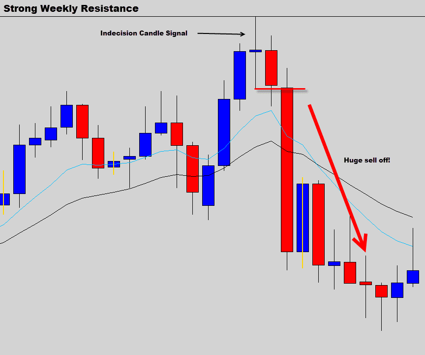 indecision candle weekly resistance