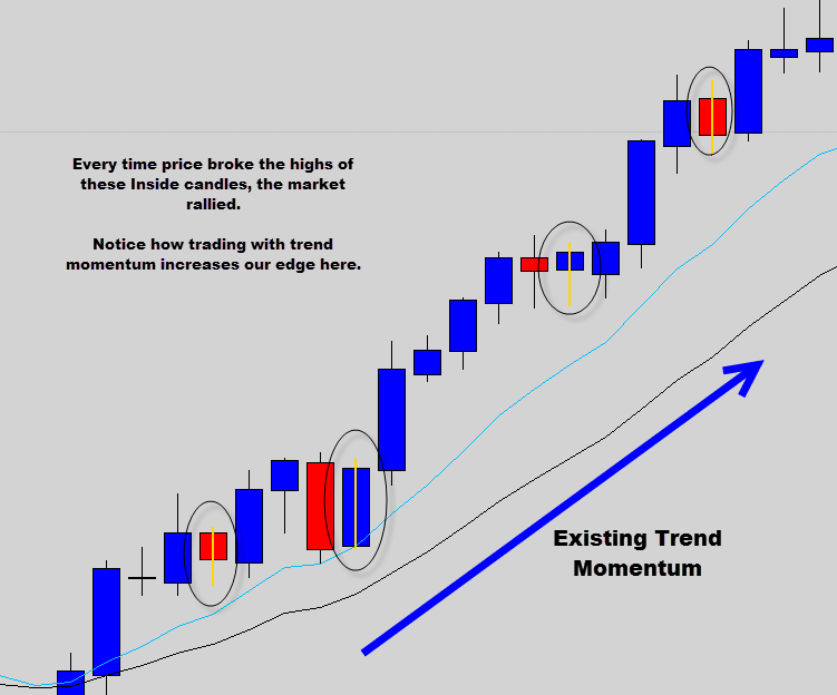 price action inside day trade signals