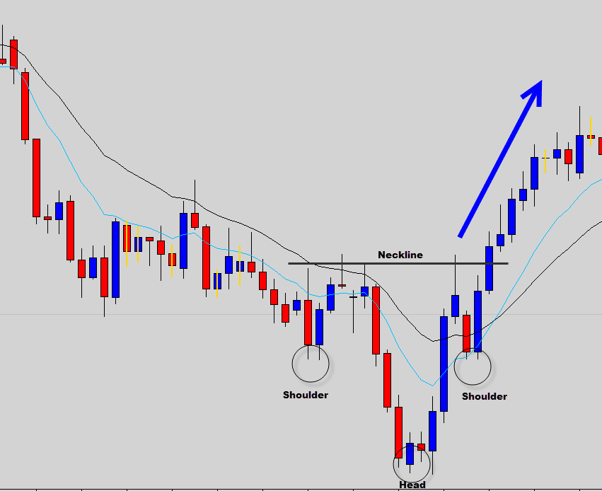 inverted head and shoulders example