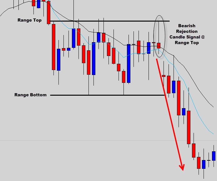 range trade