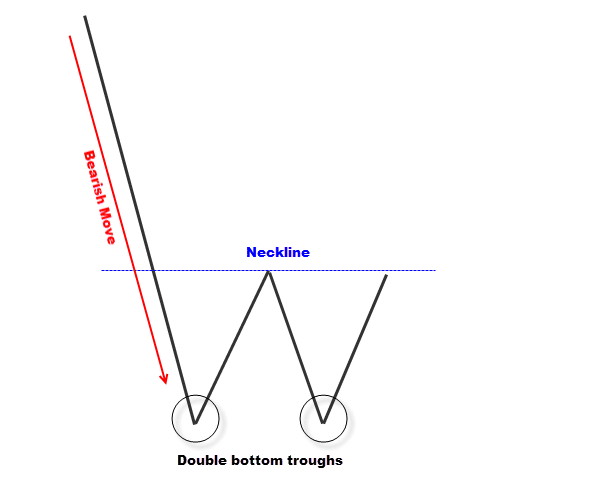 simple double bottom candlestick pattern
