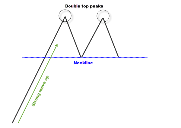 simple double top candlestick pattern