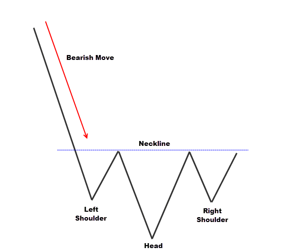 simple inverted head and shoulders candlestick pattern