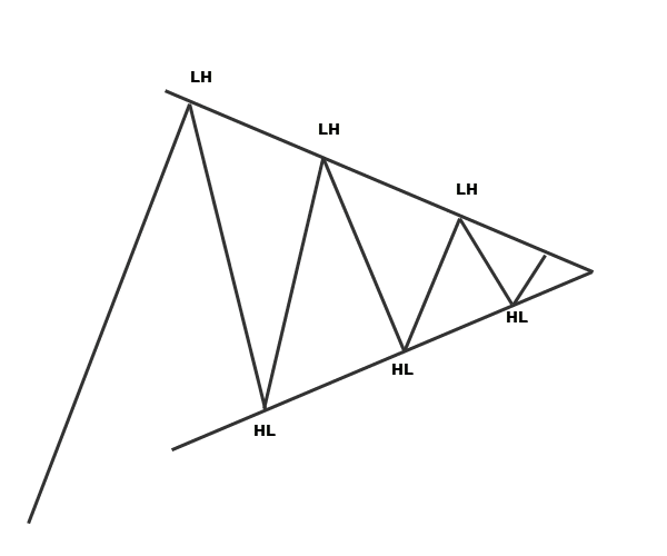 simple wedge pattern candlestick pattern