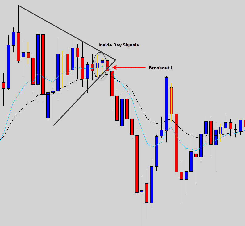wedge with inside day signal