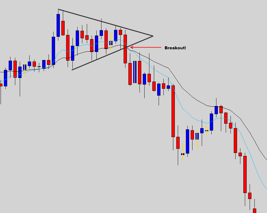bearish wedge breakout example