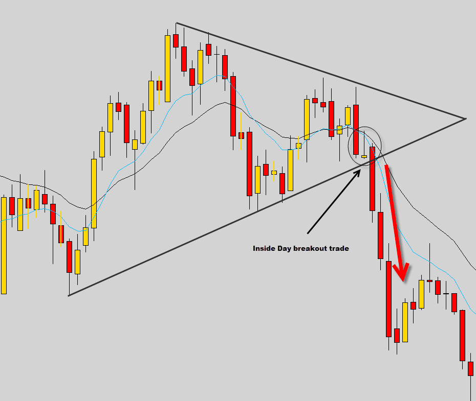 wedge breakout trade