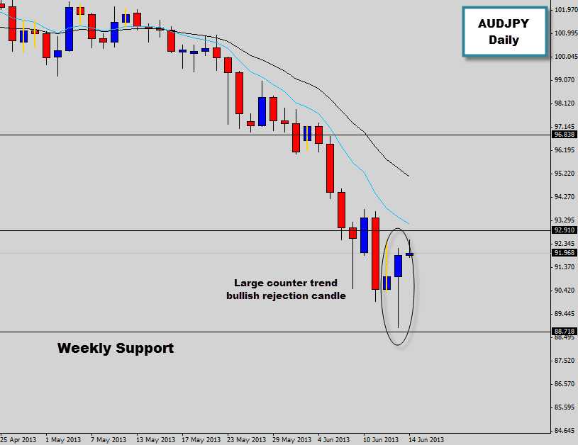 audjpy large counter trend price action signal