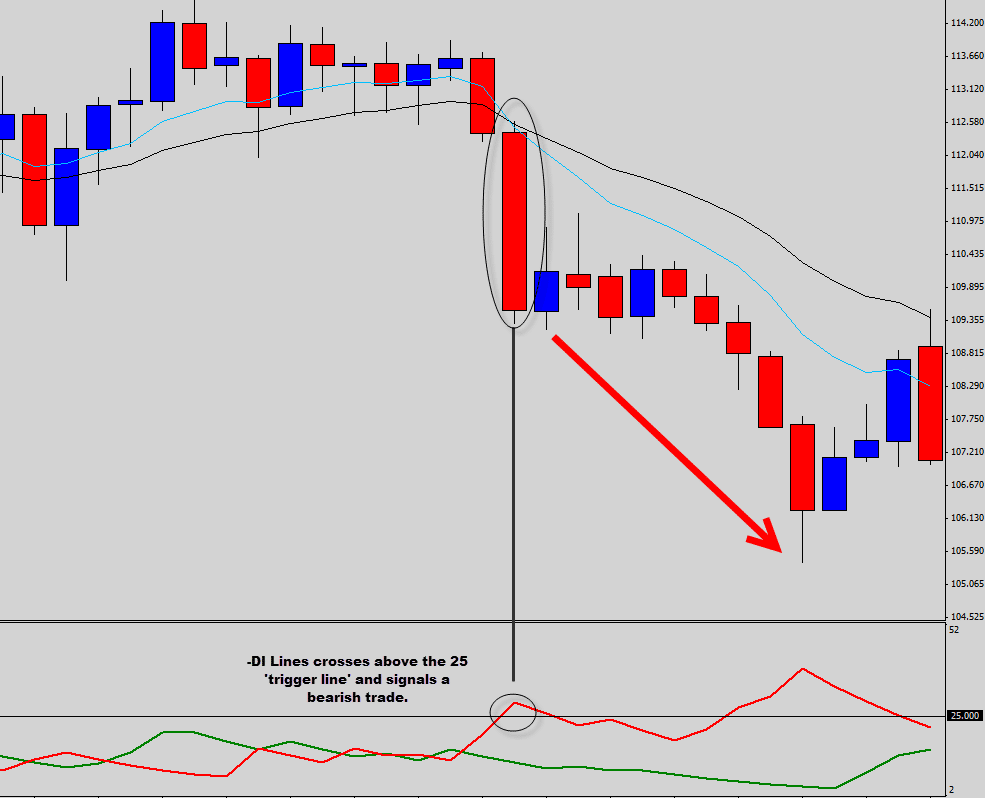 Directional movement trading system