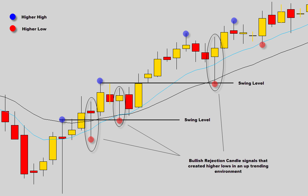 bullish pa signals