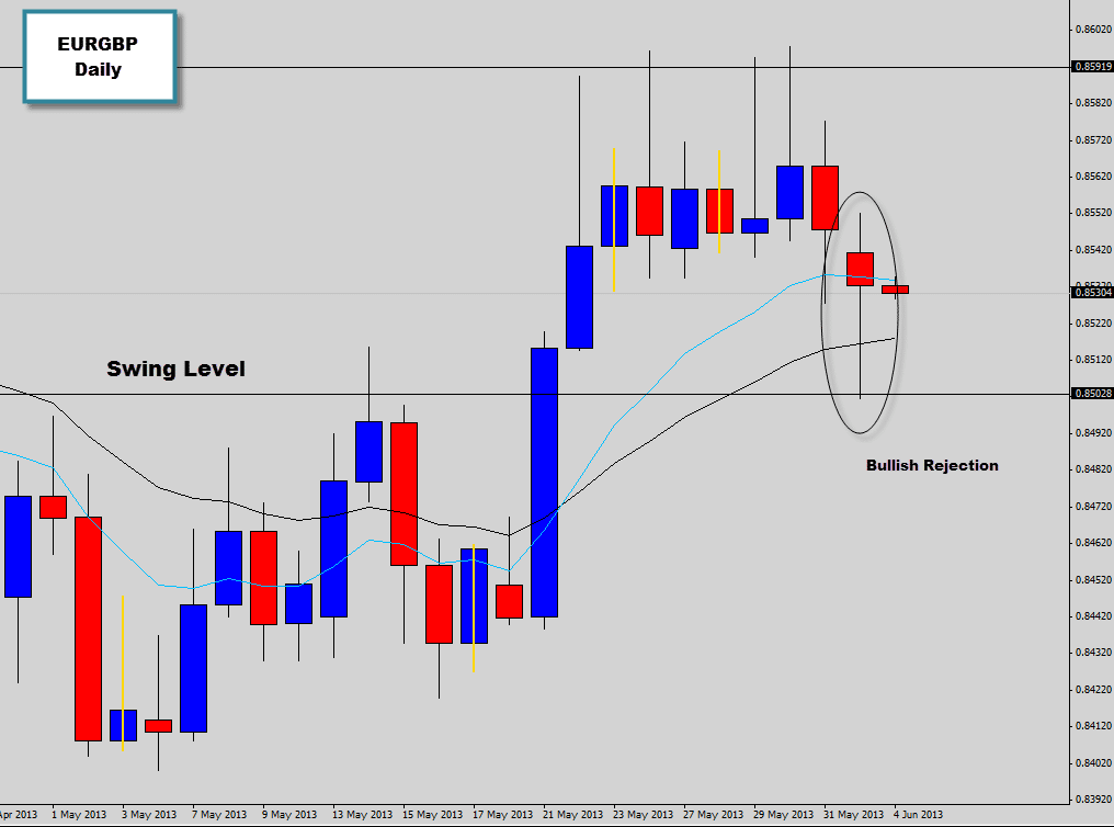 EURGBP Drops a Bullish Price Action Signal Off a Swing Level