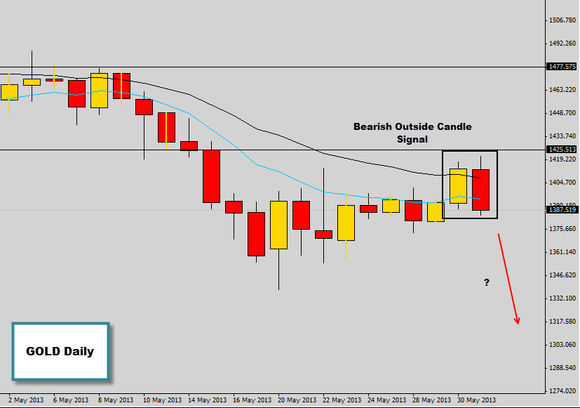 Bearish Outside Candle Price Action Signal On Gold