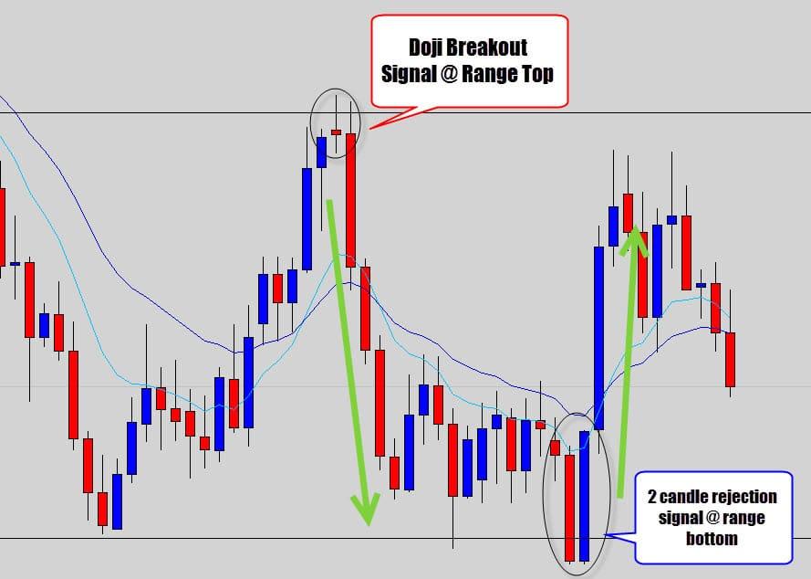 range trade signals