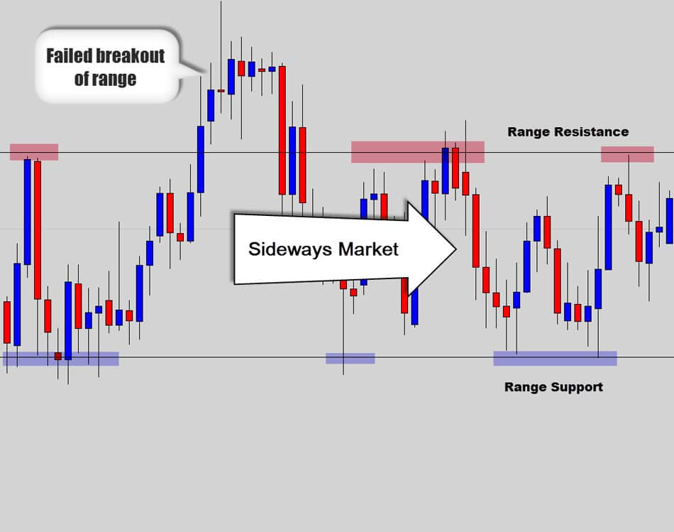 ranging market simple