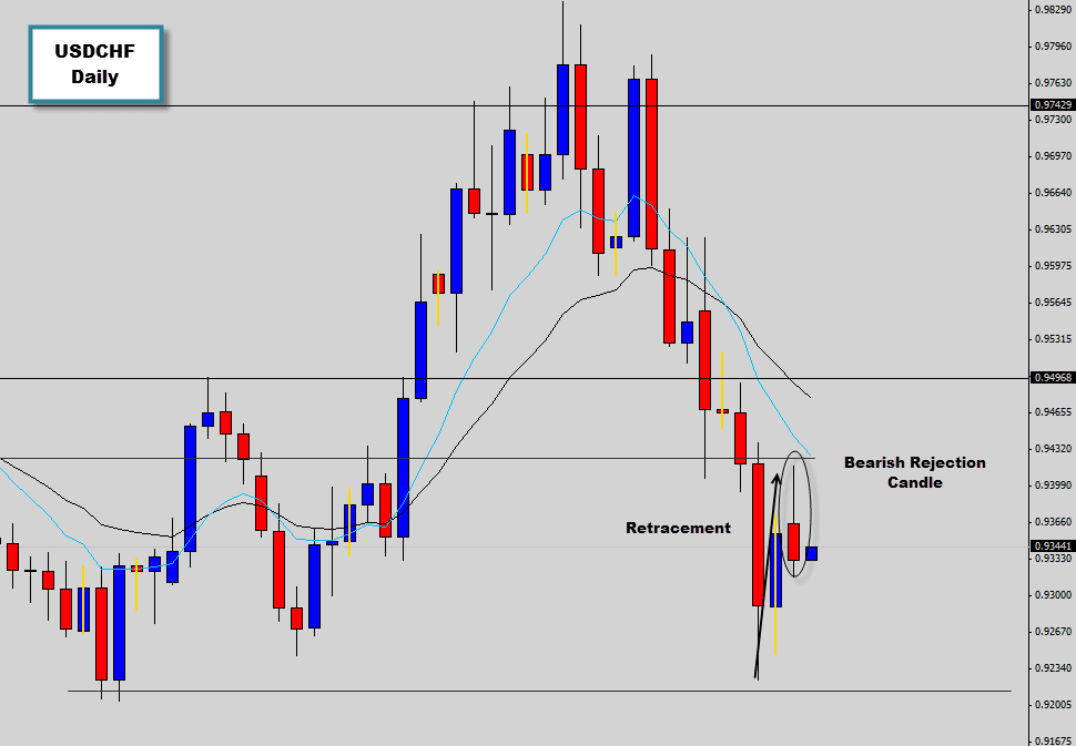 USDCHF Bearish Rejection Candle Signal